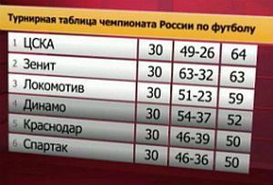 ЦСКА - ЧЕМПИОН-2014!