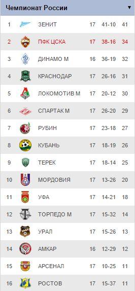 РОССИЙСКАЯ ФУТБОЛЬНАЯ ПРЕМЬЕР-ЛИГА 2014/2015