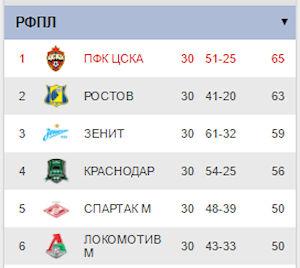 ЦСКА - ЧЕМПИОН-2016